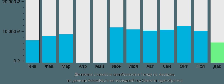 Динамика стоимости авиабилетов в Тынду по месяцам