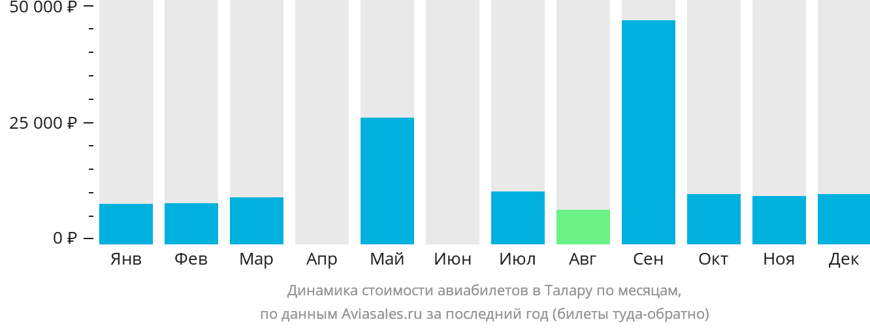 Динамика стоимости авиабилетов в Талару по месяцам
