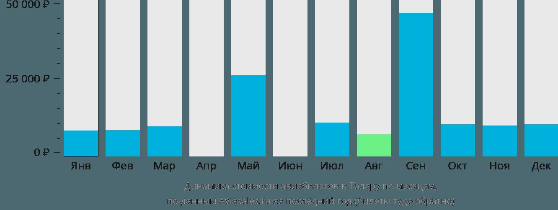 Динамика стоимости авиабилетов Талара по месяцам