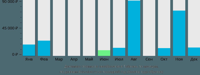 Динамика стоимости авиабилетов в Тайюань по месяцам
