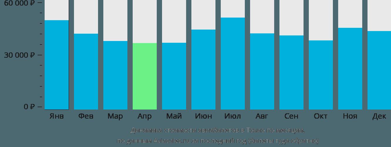 Динамика стоимости авиабилетов в Токио по месяцам