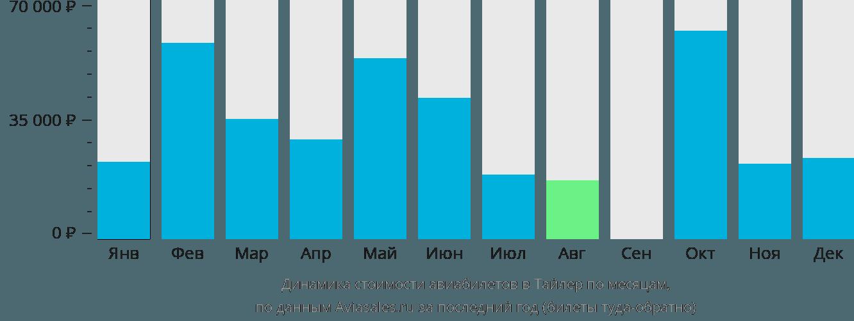 Динамика стоимости авиабилетов в Тайлер по месяцам