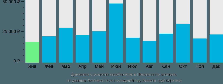 Динамика стоимости авиабилетов Ноксвилл по месяцам