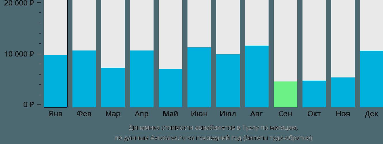 Динамика стоимости авиабилетов в Тузлу по месяцам