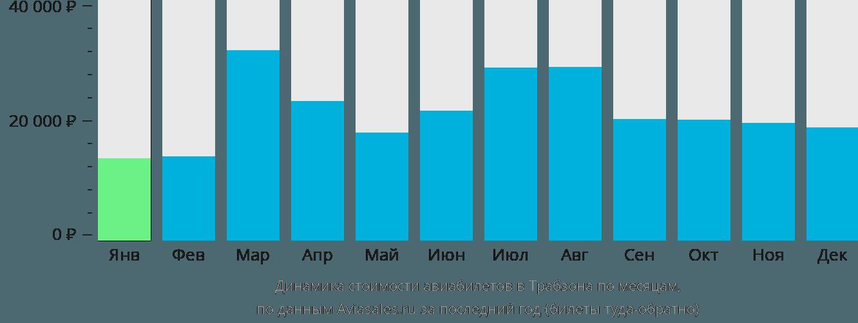Динамика стоимости авиабилетов в Трабзона по месяцам
