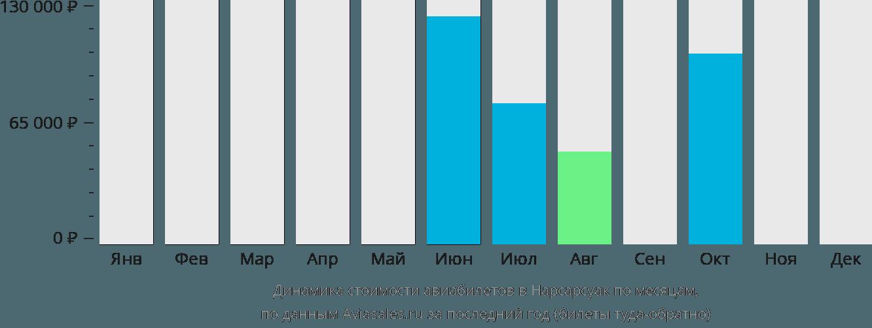 Динамика стоимости авиабилетов в Нарсарсуак по месяцам