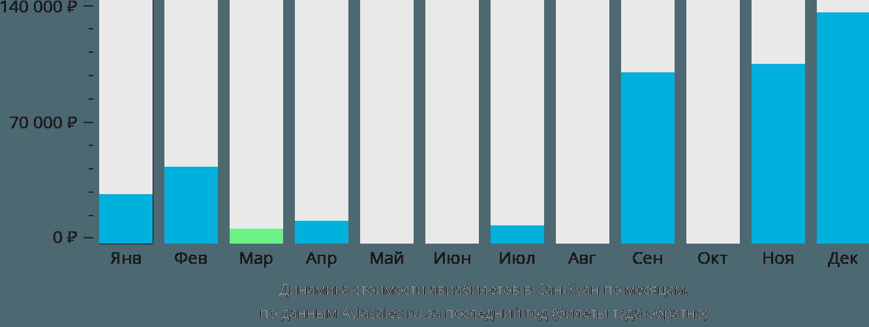 Динамика стоимости авиабилетов Сан-Хуан по месяцам