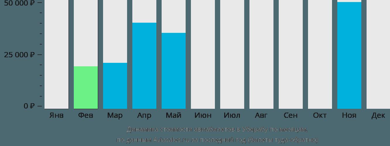 Динамика стоимости авиабилетов в Уберабу по месяцам