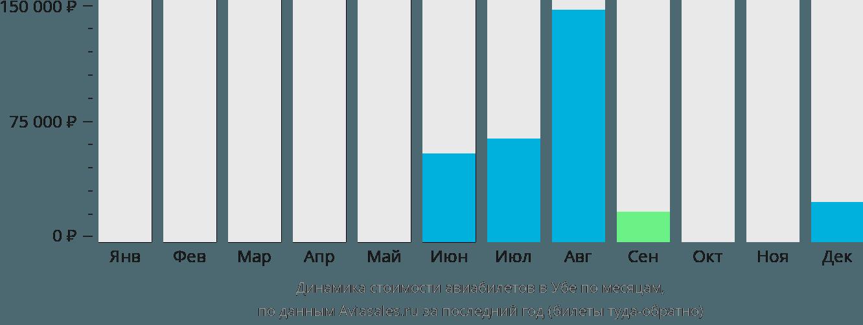 Динамика стоимости авиабилетов в Убе по месяцам