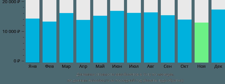 Динамика стоимости авиабилетов в Ухту по месяцам