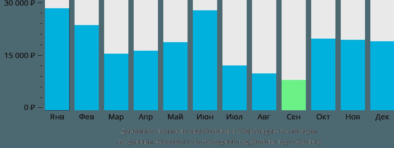 Динамика стоимости авиабилетов в Уберландию по месяцам