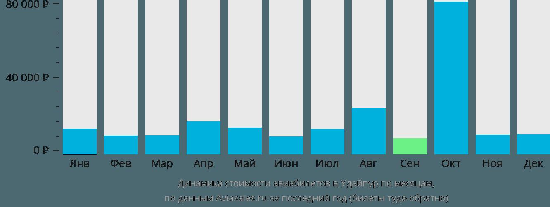 Динамика стоимости авиабилетов в Удайпур по месяцам