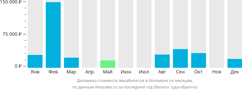 Динамика стоимости авиабилетов Келимане по месяцам