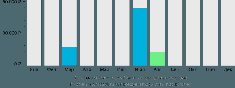 Динамика стоимости авиабилетов в Кумедзиму по месяцам