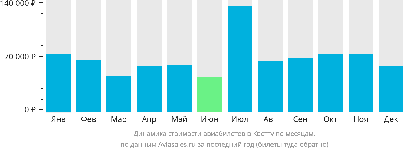Динамика стоимости авиабилетов в Кветту по месяцам