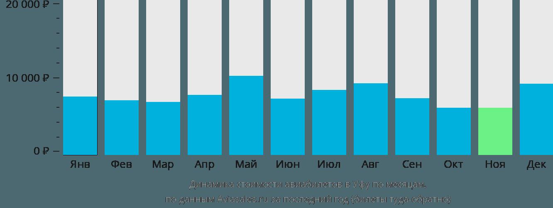 Динамика стоимости авиабилетов в Уфу по месяцам
