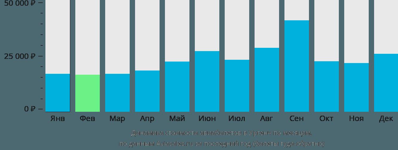 Динамика стоимости авиабилетов в Ургенч по месяцам