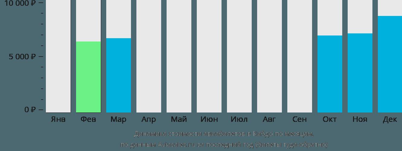 Динамика стоимости авиабилетов в Кибдо по месяцам