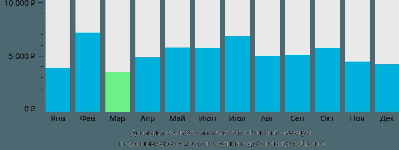 Динамика стоимости авиабилетов в Куинён по месяцам