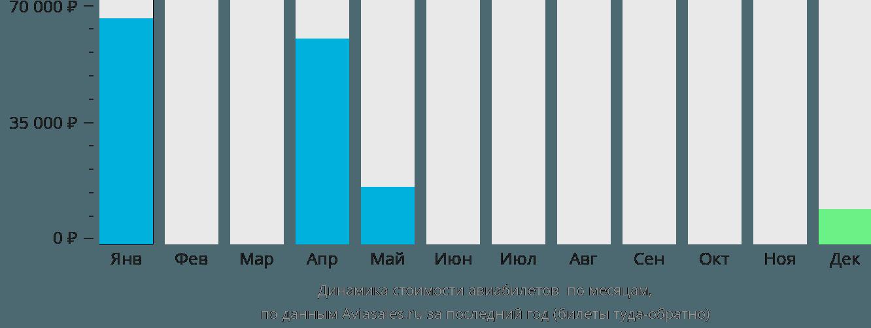 Динамика стоимости авиабилетов Утила по месяцам