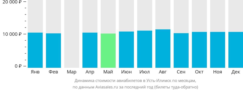 Динамика стоимости авиабилетов Усть-Илимск по месяцам