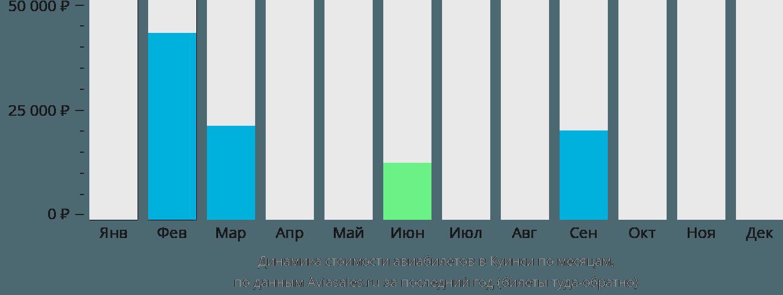 Динамика стоимости авиабилетов Куинси по месяцам