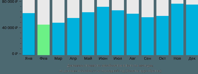 Динамика стоимости авиабилетов в Кито по месяцам