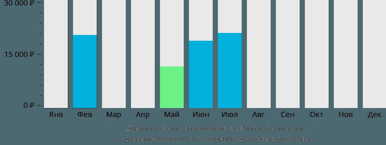 Динамика стоимости авиабилетов в Кемпер по месяцам