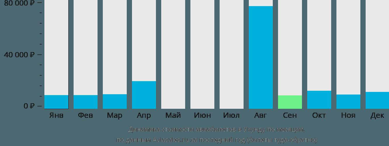 Динамика стоимости авиабилетов в Юканду по месяцам