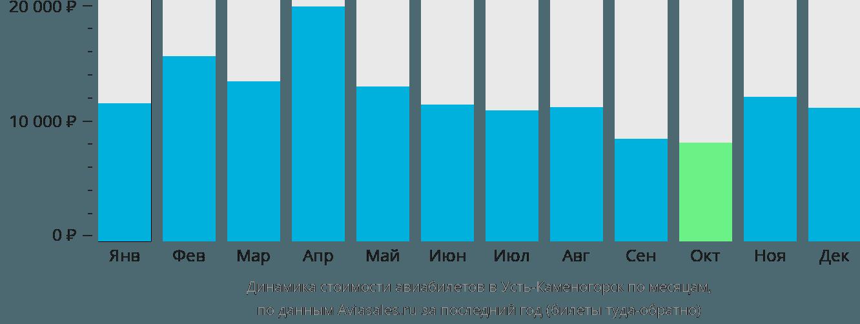 Динамика стоимости авиабилетов в Усть-Каменогорск по месяцам