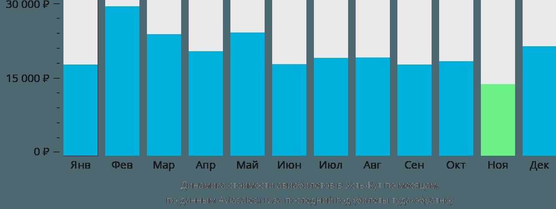 Динамика стоимости авиабилетов в Усть-Кут по месяцам