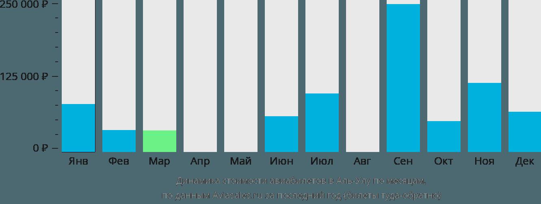 Динамика стоимости авиабилетов в Аль-Улу по месяцам