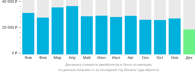 Динамика стоимости авиабилетов в Ленск по месяцам