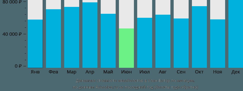 Динамика стоимости авиабилетов в Улан-Батор по месяцам