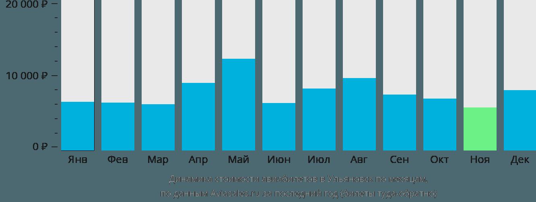 Динамика стоимости авиабилетов в Ульяновск по месяцам