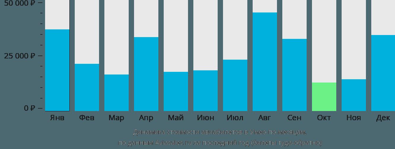Динамика стоимости авиабилетов в Умео по месяцам