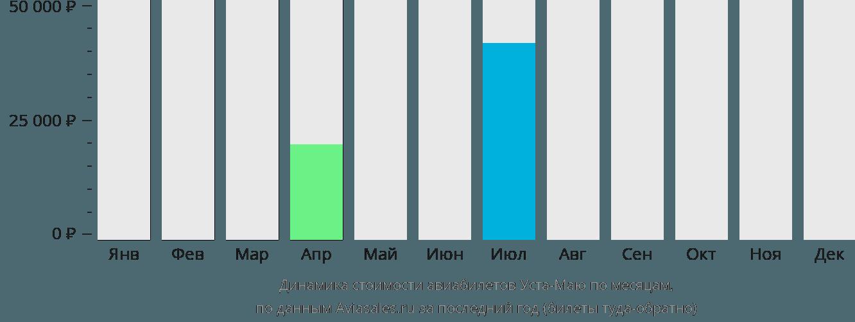 Динамика стоимости авиабилетов Уста-Маю по месяцам