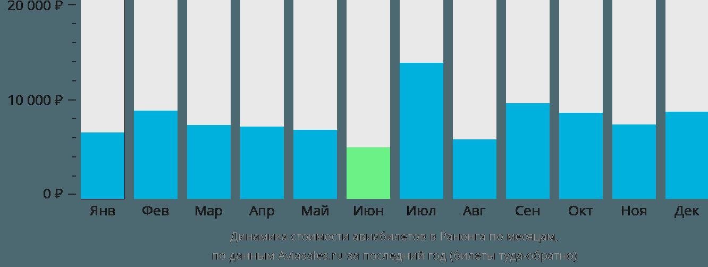 Динамика стоимости авиабилетов в Ранонга по месяцам
