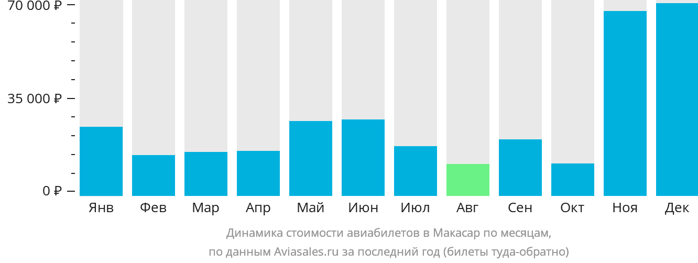 Динамика стоимости авиабилетов в Макасар по месяцам