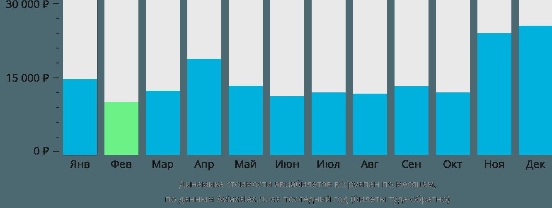 Динамика стоимости авиабилетов в Уруапан по месяцам