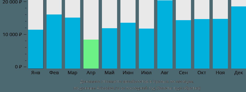Динамика стоимости авиабилетов в Уральск по месяцам