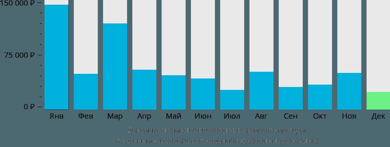 Динамика стоимости авиабилетов в Урумчи по месяцам