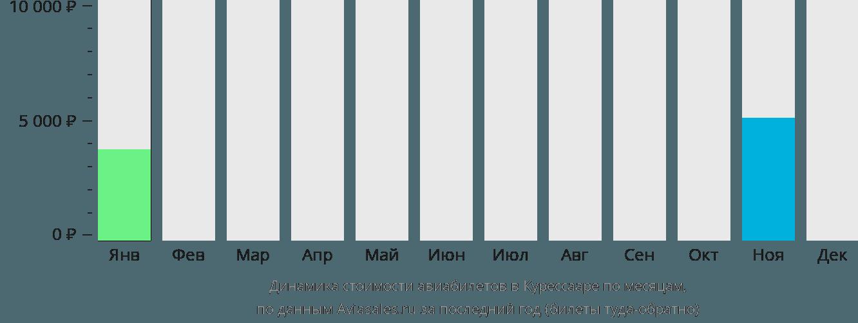 Динамика стоимости авиабилетов в Курессааре по месяцам
