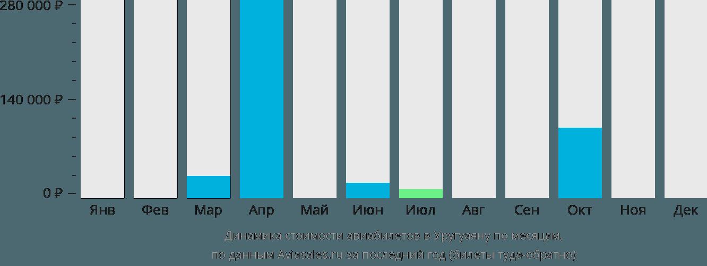Динамика стоимости авиабилетов в Уругуаяну по месяцам