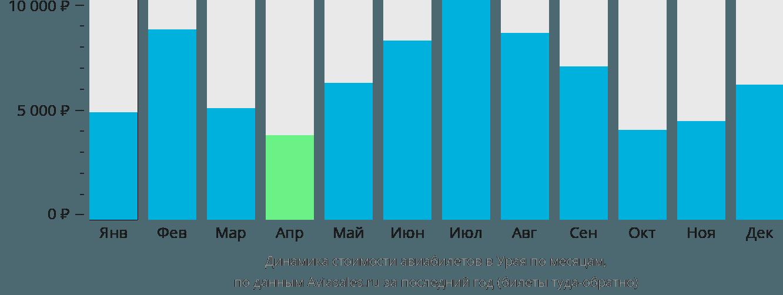 Динамика стоимости авиабилетов в Урая по месяцам