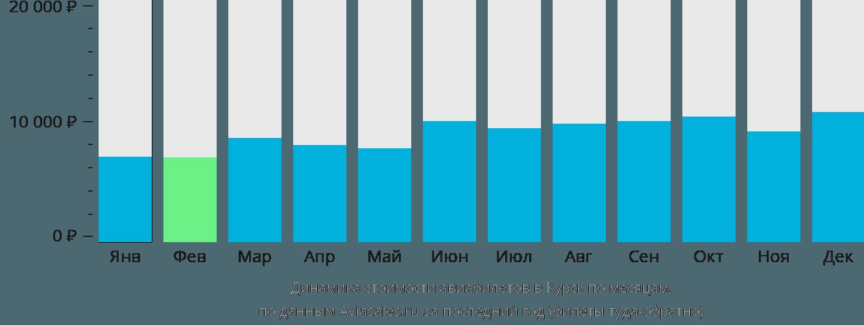 Динамика стоимости авиабилетов в Курск по месяцам