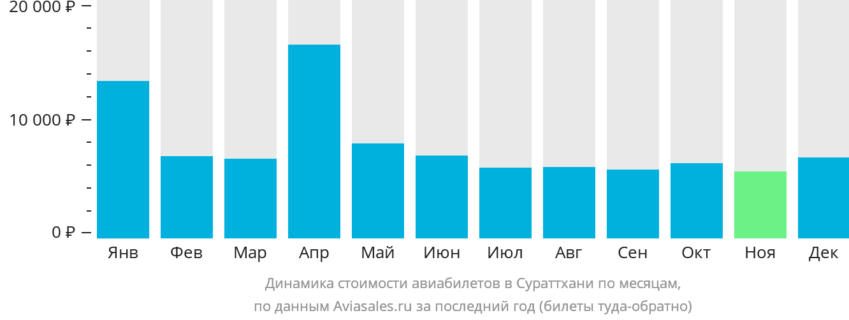 Динамика стоимости авиабилетов в Сураттхани по месяцам