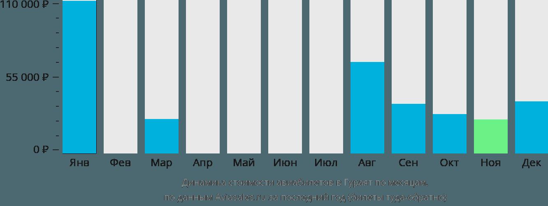 Динамика стоимости авиабилетов в Гураят по месяцам