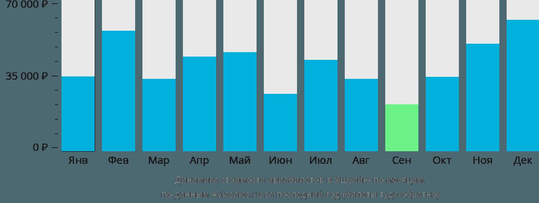 Динамика стоимости авиабилетов в Ушуайю по месяцам