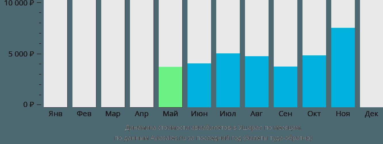 Динамика стоимости авиабилетов в Ушарал по месяцам